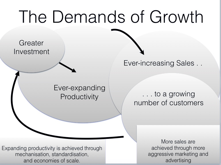 The Demands of Growth